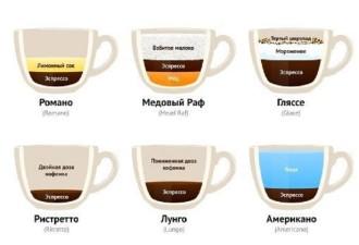 Для истинных ценителей кофе: все виды напитка на одной картинке