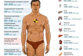 Сколько стоят части тела человека? (1 фото)