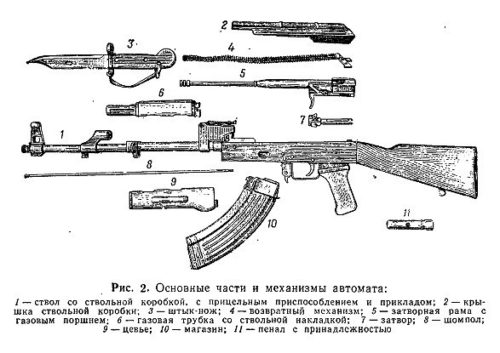 Рис. 2 АК-47 в разобранном виде