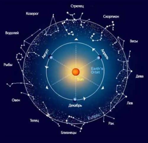Рисунок 1. Созвездия знаков зодиака