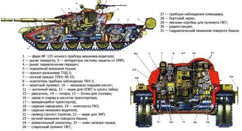 Рисунок 1. Устройство Т-90
