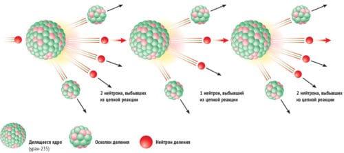 Рис. 2 Ядерное деление атомов урана